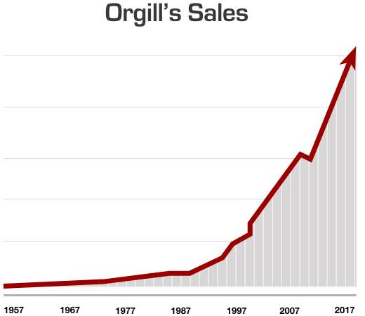 Why Orgill is the Fastest Growing Distributor
