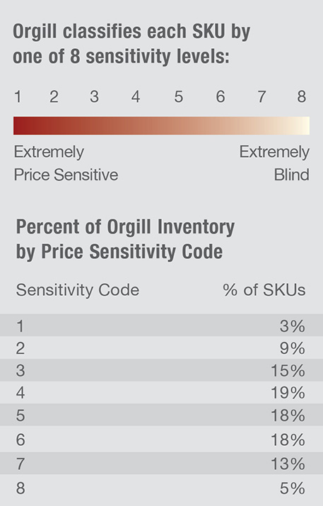 Orgill classifies each Product by one of 8 sensitivity levels. Assess your hardline assortment to get the most from your local market. Learn more!